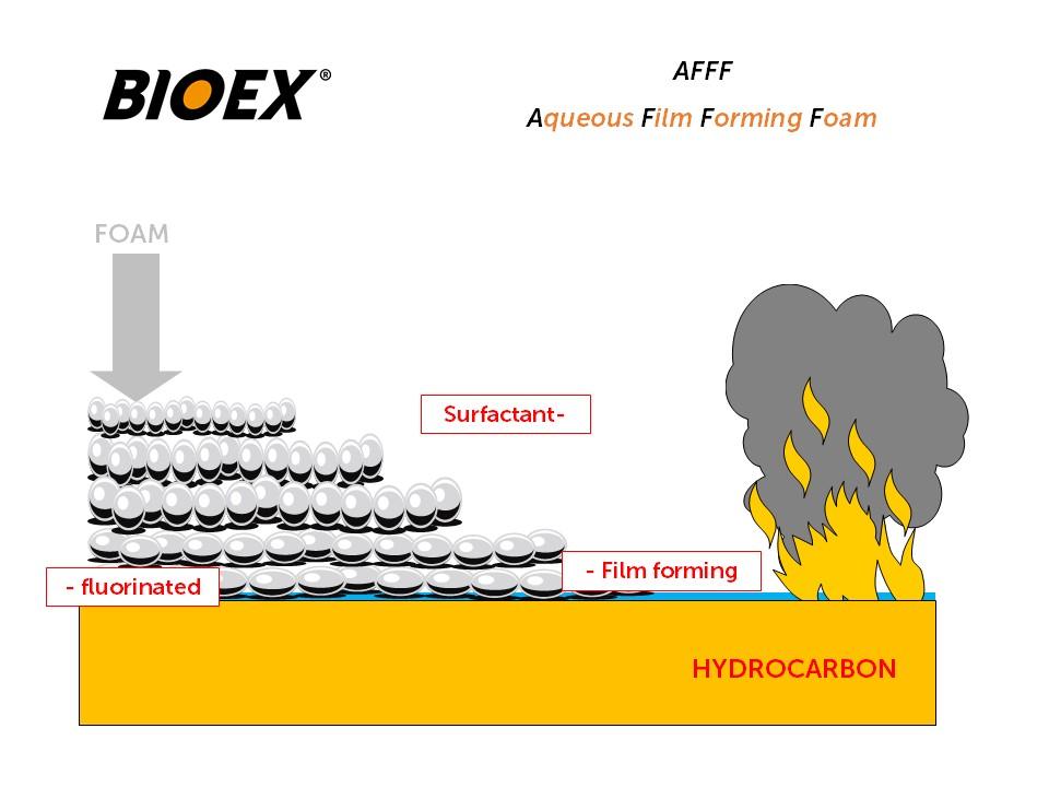 AFFF foam in direct application