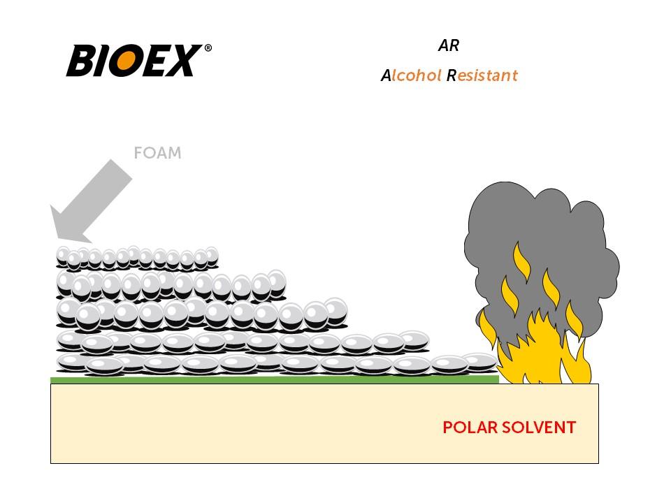 AR-AFFF foam in indirect application